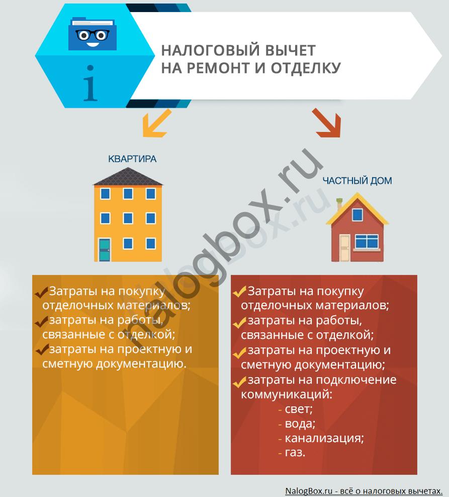 Варианты получения налогового вычета за ремонт квартиры