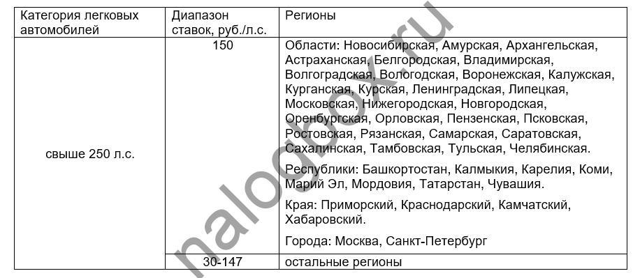Ставки транспортного налога по тульской области букмекерские конторы ставки на биатлон